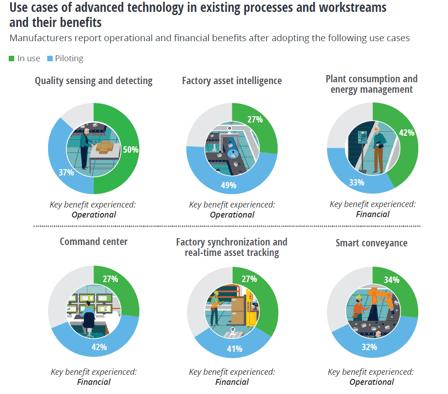 Deloitte MAPI Smart Factory study
